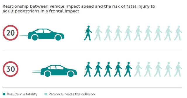 Infographic of chance of being killed or seriously injured in 20mph compared to 30mph